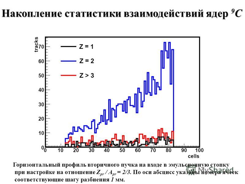 Накопление статистики взаимодействий ядер 9 C Горизонтальный профиль вторичного пучка на входе в эмульсионную стопку при настройке на отношение Z pr / A pr = 2/3. По оси абсцисс указаны номера ячеек соответствующие шагу разбиения 1 мм.