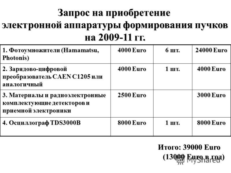 1. Фотоумножители (Hamamatsu, Photonis) 4000 Euro 6 шт. 24000 Euro 2. Зарядово-цифровой преобразователь CAEN C1205 или аналогичный 4000 Euro 1 шт. 4000 Euro 3. Материалы и радиоэлектронные комплектующие детекторов и приемной электроники 2500 Euro 300