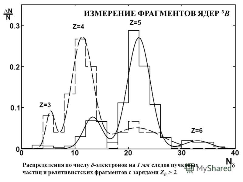 ИЗМЕРЕНИЕ ФРАГМЕНТОВ ЯДЕР 8 В Распределения по числу δ-электронов на 1 мм следов пучковых частиц и релятивистских фрагментов с зарядами Z fr > 2.