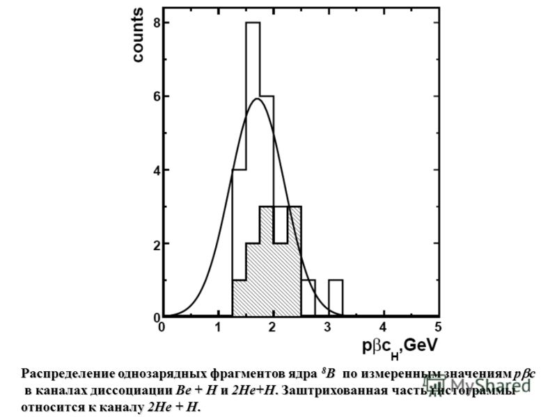 Распределение однозарядных фрагментов ядра 8 B по измеренным значениям p c в каналах диссоциации Be + Н и 2Не+Н. Заштрихованная часть гистограммы в каналах диссоциации Be + Н и 2Не+Н. Заштрихованная часть гистограммы относится к каналу 2Не + Н.