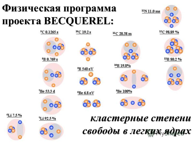 кластерныe степени свободы в легких ядрах Физическая программа проекта BECQUEREL: