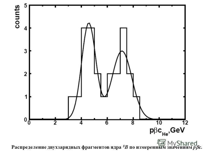 Распределение двухзарядных фрагментов ядра 8 B по измеренным значениям p c.