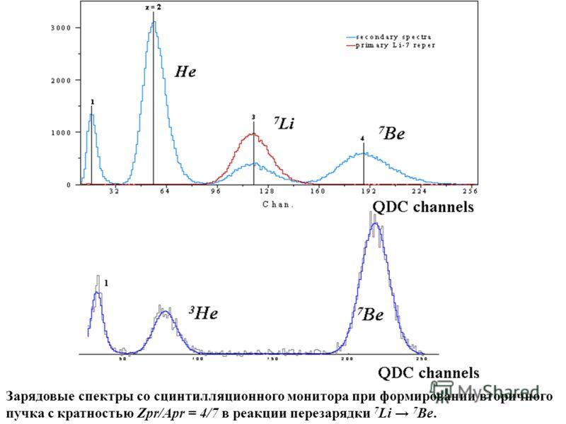 Зарядовые спектры со сцинтилляционного монитора при формировании вторичного пучка c кратностью Zpr/Apr = 4/7 в реакции перезарядки 7 Li 7 Be.