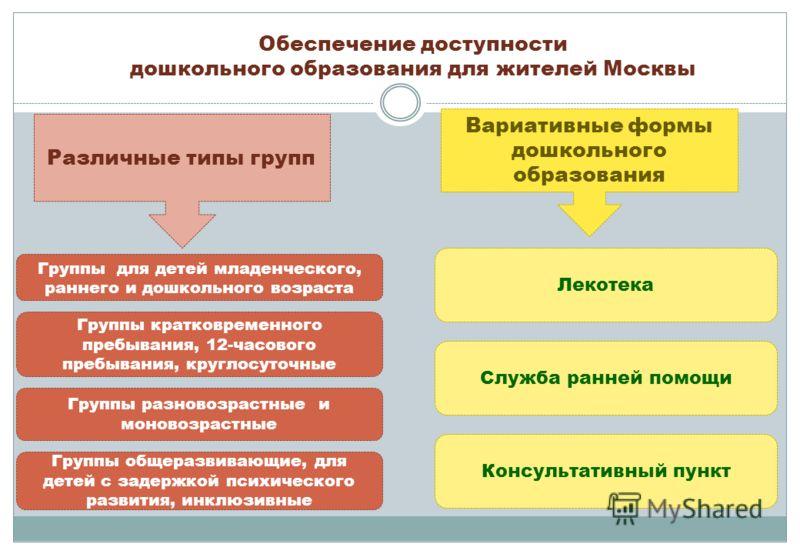Обеспечение доступности дошкольного образования для жителей Москвы Различные типы групп Вариативные формы дошкольного образования Группы общеразвивающие, для детей с задержкой психического развития, инклюзивные Группы кратковременного пребывания, 12-