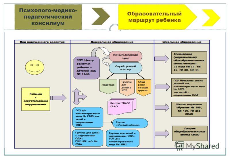Образовательный маршрут ребенка Психолого-медико- педагогический консилиум