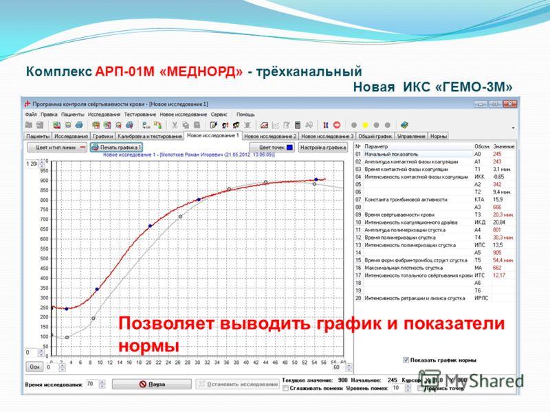 НОВЫЕ РАЗРАБОТКИ - ШАГ В БУДУЩЕЕ Позволяет выводить график и показатели нормы Комплекс АРП-01М «МЕДНОРД» - трёхканальный Новая ИКС «ГЕМО-3М»