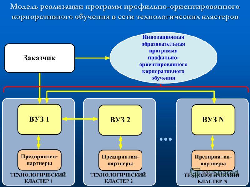 Модель реализации программ профильно-ориентированного корпоративного обучения в сети технологических кластеров