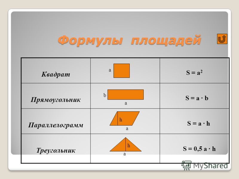 Формулы площадей Квадрат а S = a 2 Прямоугольник b a S = a · b Параллелограмм a S = a · h Треугольник a S = 0,5 a · h h h