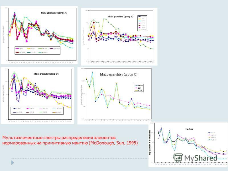 Мультиэлементные спектры распределения элементов нормированных на примитивную мантию (McDonough, Sun, 1995)