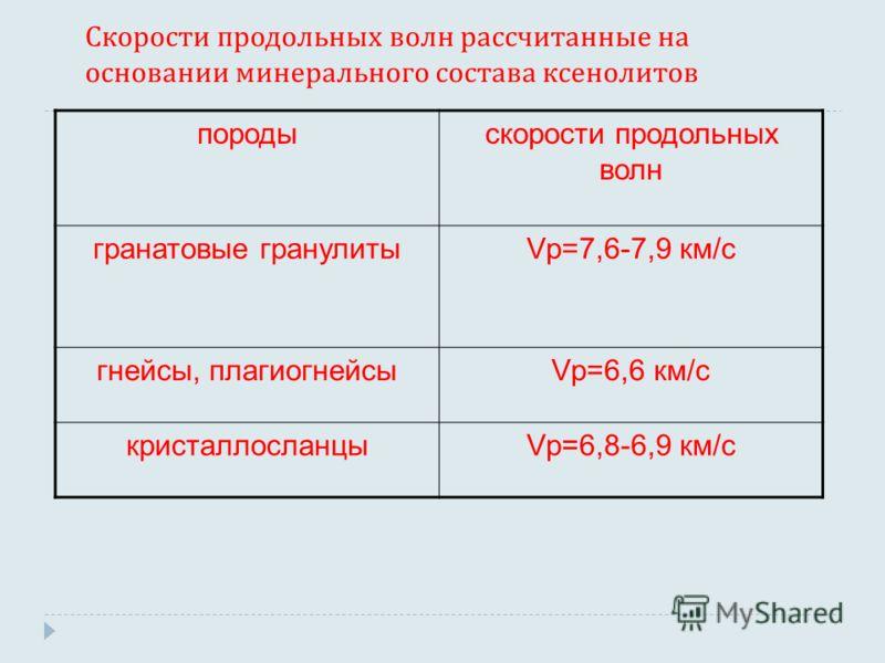 Скорости продольных волн рассчитанные на основании минерального состава ксенолитов породыскорости продольных волн гранатовые гранулитыVp=7,6-7,9 км/с гнейсы, плагиогнейсыVp=6,6 км/с кристаллосланцыVp=6,8-6,9 км/с