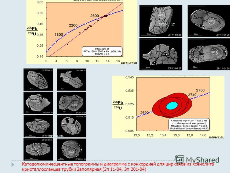 Катодолюминесцентные топограммы и диаграмма с конкордией для цирконов из ксенолита кристаллосланцев трубки Заполярная (Зп 11-04, Зп 201-04) 2726 ± 17 2731 ± 18