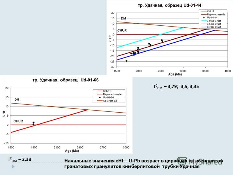 Начальные значения Hf – U-Pb возраст в цирконах из ксенолитов гранатовых гранулитов кимберлитовой трубки Удачная Т С DM – 3,79; 3,5, 3,35 Т С DM – 2,38