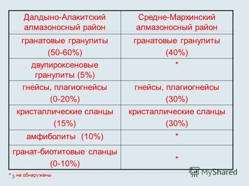 Далдыно-Алакитский алмазоносный район Средне-Мархинский алмазоносный район гранатовые гранулиты (50-60%) гранатовые гранулиты (40%) двупироксеновые гранулиты (5%) * гнейсы, плагиогнейсы (0-20%) гнейсы, плагиогнейсы (30%) кристаллические сланцы (15%)