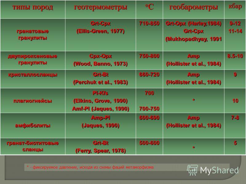 типы пород геотермометры оСоСоСоСгеобарометрыкбар гранатовые гранулиты Grt-Cpx (Ellis-Green, 1977) 710-850 Grt-Opx (Harley,1984) Grt-Cpx (Mukhopadhyay, 1991 9-1211-14 двупироксеновые гранулиты Cpx-Opx (Wood, Banno, 1973) 750-800Amp (Hollister et al.,