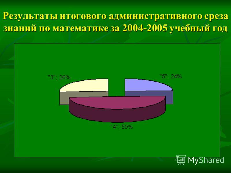 Результаты итогового административного среза знаний по математике за 2004-2005 учебный год