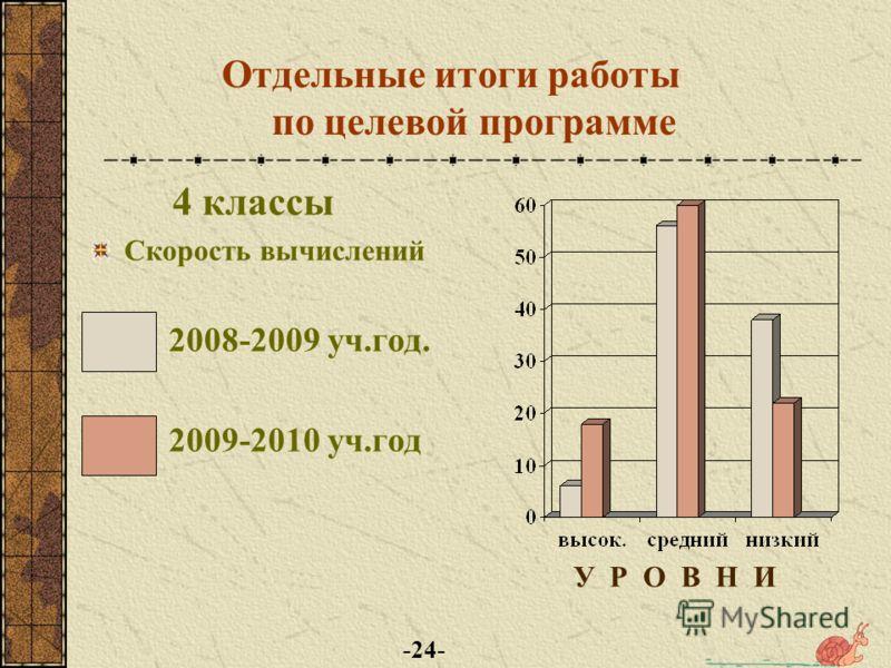 Отдельные итоги работы по целевой программе 4 классы Скоропись 2008-2009 уч.год. 2009-2010 уч.год У Р О В Н И -23-