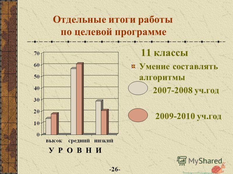 Отдельные итоги работы по целевой программе 11 классы Умение выполнять тесты 2007-2008 уч.год 2009-2010 уч.год У Р О В Н И -25-