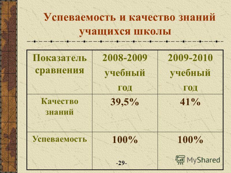 Успеваемость и качество знаний учащихся 11-ых классов на 2000-2001 2002-2003 уч.год. Показатель сравнения 2007-2008 учебный год 2009-2010 учебный год динамика Качество знаний 37%42%+5% Успевае- мость 100% ---- -28-