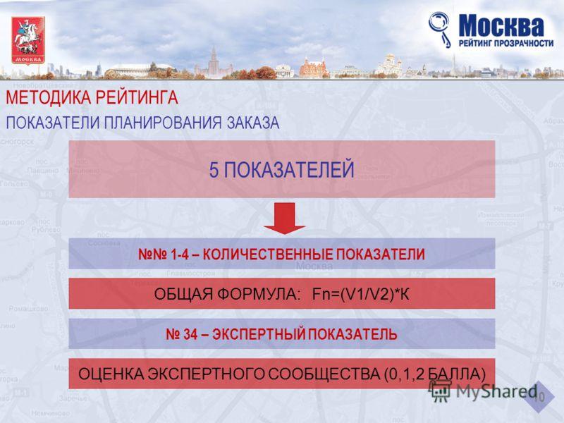 МЕТОДИКА РЕЙТИНГА ПОКАЗАТЕЛИ ПЛАНИРОВАНИЯ ЗАКАЗА 10 5 ПОКАЗАТЕЛЕЙ 1-4 – КОЛИЧЕСТВЕННЫЕ ПОКАЗАТЕЛИ ОБЩАЯ ФОРМУЛА: Fn=(V1/V2)*К 34 – ЭКСПЕРТНЫЙ ПОКАЗАТЕЛЬ ОЦЕНКА ЭКСПЕРТНОГО СООБЩЕСТВА (0,1,2 БАЛЛА)