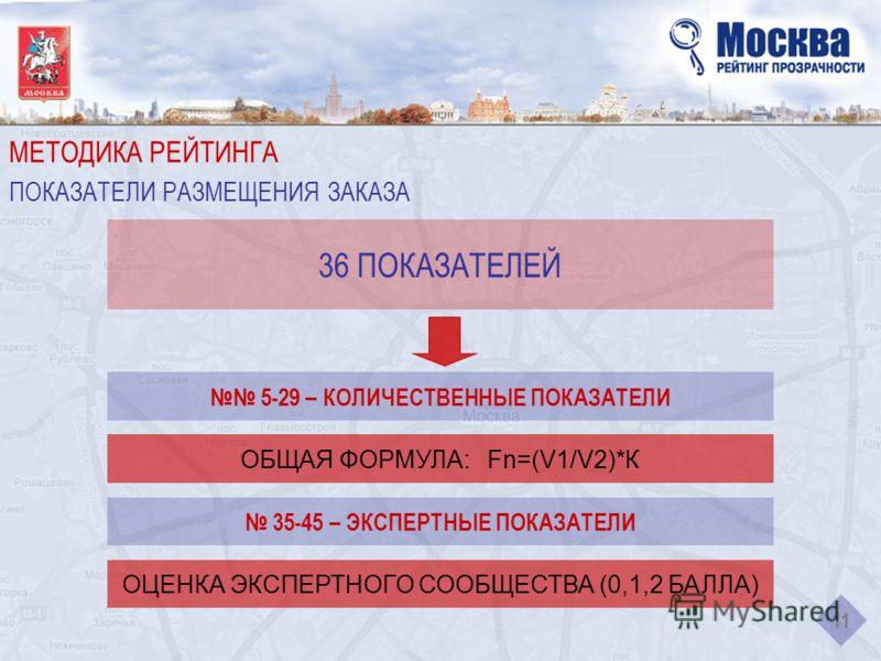 МЕТОДИКА РЕЙТИНГА ПОКАЗАТЕЛИ РАЗМЕЩЕНИЯ ЗАКАЗА 11 36 ПОКАЗАТЕЛЕЙ 5-29 – КОЛИЧЕСТВЕННЫЕ ПОКАЗАТЕЛИ ОБЩАЯ ФОРМУЛА: Fn=(V1/V2)*К 35-45 – ЭКСПЕРТНЫЕ ПОКАЗАТЕЛИ ОЦЕНКА ЭКСПЕРТНОГО СООБЩЕСТВА (0,1,2 БАЛЛА)