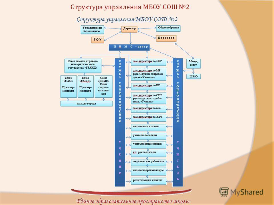 Структура управления МБОУ СОШ 2