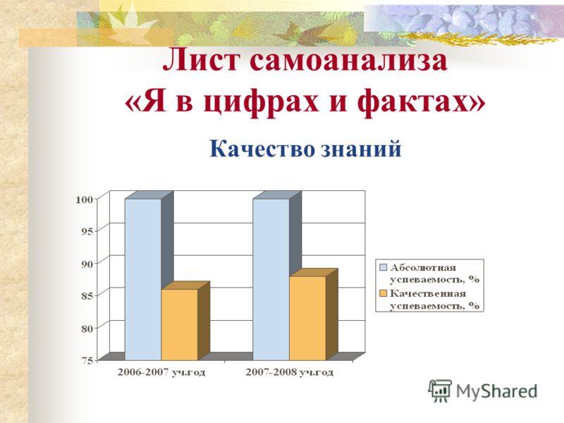 Лист самоанализа «Я в цифрах и фактах» Качество знаний