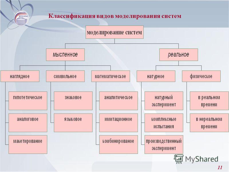 11 Классификация видов моделирования систем