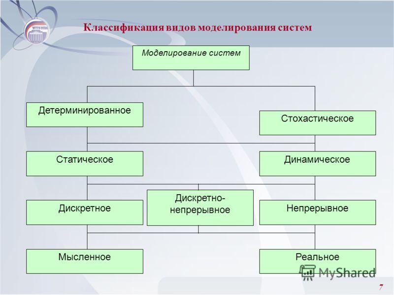 7 Моделирование систем Детерминированное Стохастическое СтатическоеДинамическое Мысленное Дискретное Дискретно- непрерывное Реальное Непрерывное Классификация видов моделирования систем