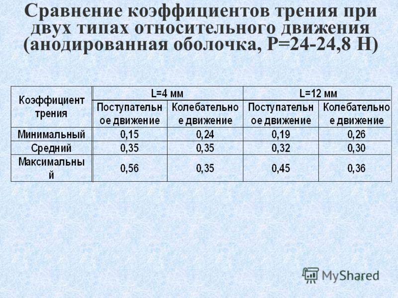 17 Максимальные коэффициенты трения в паре «оболочка твэла – ячейка ДР» в зависимости от нормальной контактной нагрузки (f=3 Гц) L=4 +2 мм L=12 мм