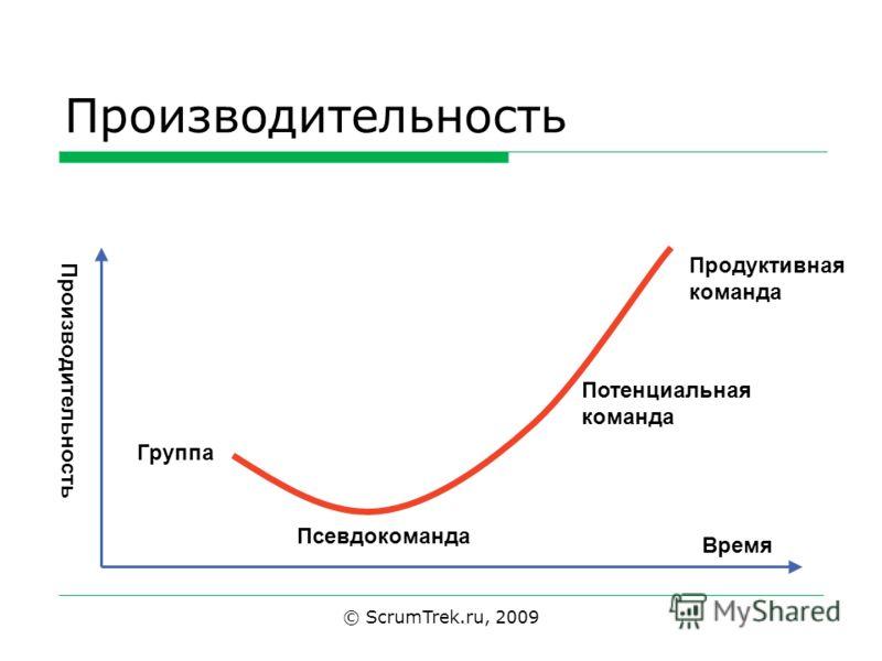 © ScrumTrek.ru, 2009 Производительность Группа Псевдокоманда Потенциальная команда Продуктивная команда Производительность Время