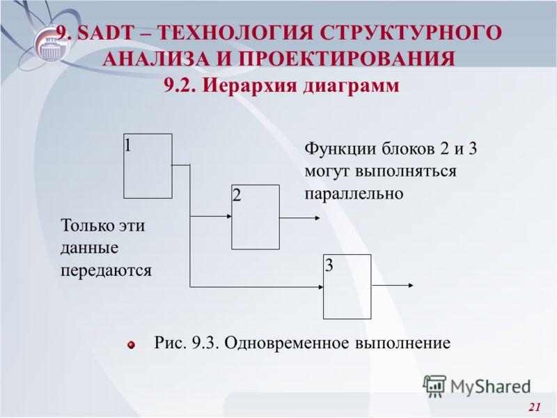 21 Рис. 9.3. Одновременное выполнение 9. SADT – ТЕХНОЛОГИЯ СТРУКТУРНОГО АНАЛИЗА И ПРОЕКТИРОВАНИЯ 9.2. Иерархия диаграмм 1 2 3 Функции блоков 2 и 3 могут выполняться параллельно Только эти данные передаются
