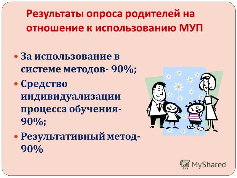 Результаты опроса родителей на отношение к использованию МУП За использование в системе методов - 90%; Средство индивидуализации процесса обучения - 90%; Результативный метод - 90%