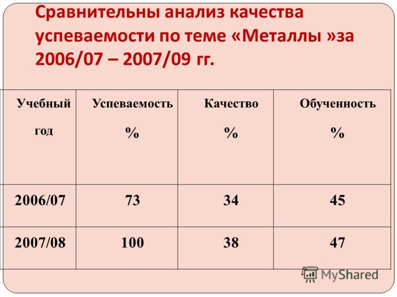 Сравнительны анализ качества успеваемости по теме « Металлы » за 2006/07 – 2007/09 гг. Учебный год Успеваемость % Качество % Обученность % 2006/07733445 2007/081003847
