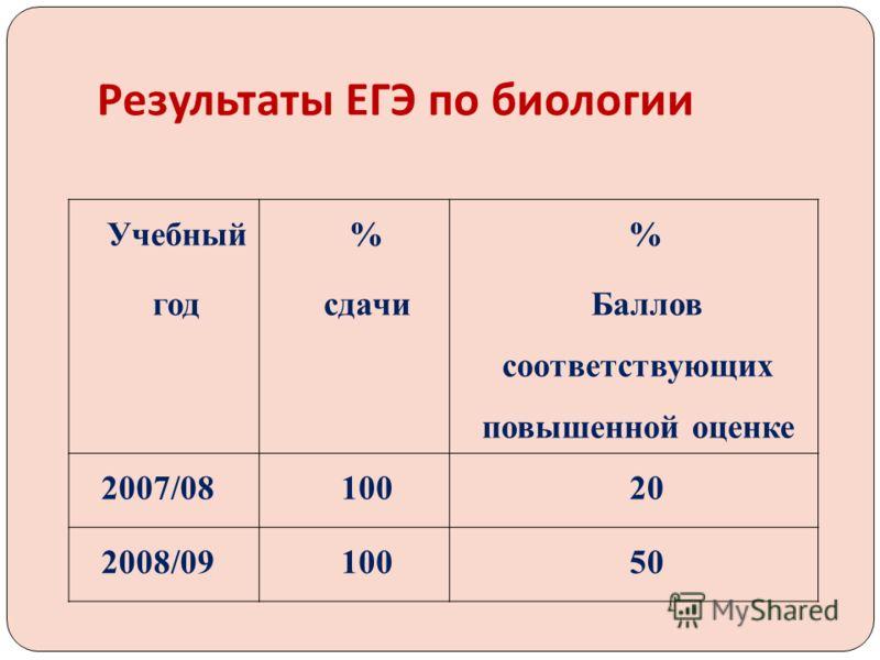 Учебный год % сдачи % Баллов соответствующих повышенной оценке 2007/0810020 2008/0910050 Результаты ЕГЭ по биологии