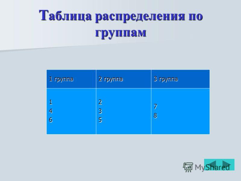 Т аблица распределения по группам 1 группа 2 группа 3 группа 14623578