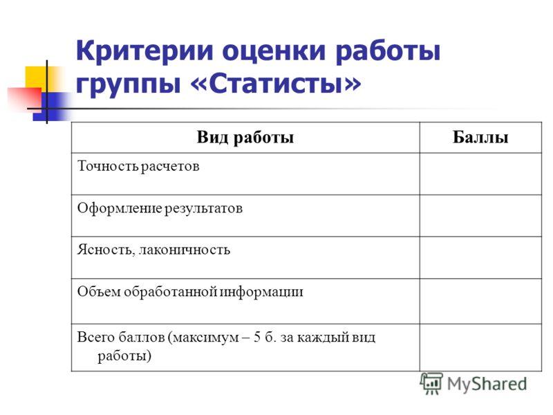 Критерии оценки работы группы «Статисты» Вид работыБаллы Точность расчетов Оформление результатов Ясность, лаконичность Объем обработанной информации Всего баллов (максимум – 5 б. за каждый вид работы)