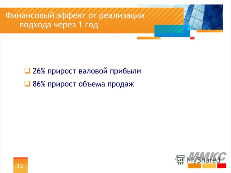 Финансовый эффект от реализации подхода через 1 год 26% прирост валовой прибыли 86% прирост объема продаж ММКС 13