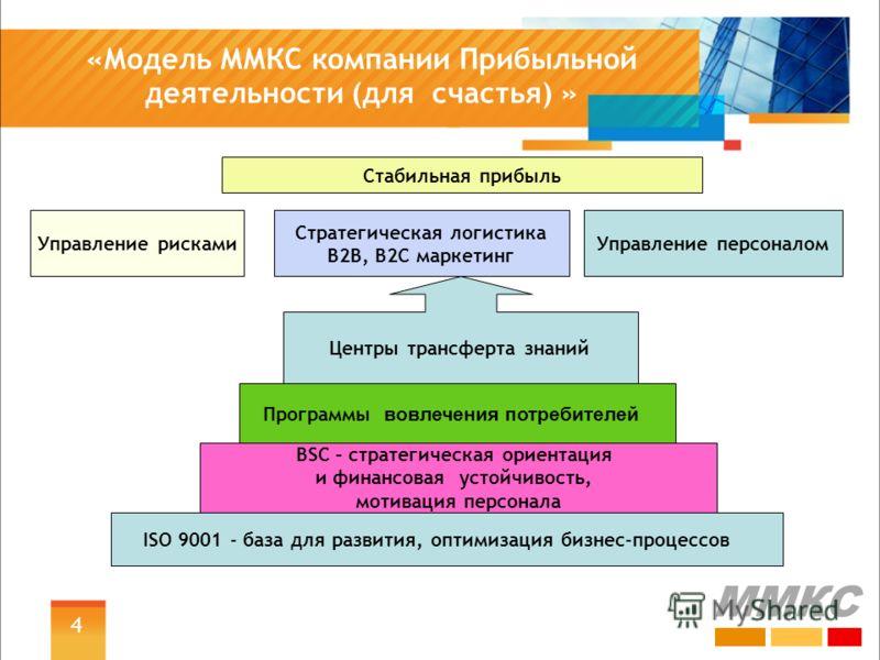 4 «Модель ММКС компании Прибыльной деятельности (для счастья) » ММКС ISO 9001 - база для развития, оптимизация бизнес-процессов BSC – стратегическая ориентация и финансовая устойчивость, мотивация персонала Стратегическая логистика B2В, В2С маркетинг