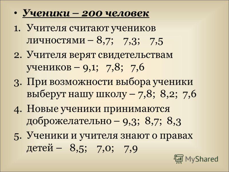 Ученики – 200 человек 1.Учителя считают учеников личностями – 8,7; 7,3; 7,5 2.Учителя верят свидетельствам учеников – 9,1; 7,8; 7,6 3.При возможности выбора ученики выберут нашу школу – 7,8; 8,2; 7,6 4.Новые ученики принимаются доброжелательно – 9,3;