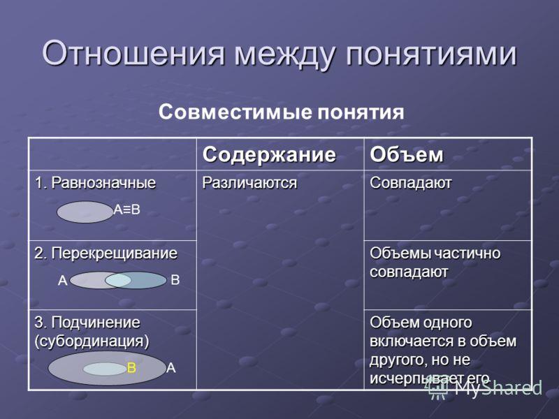 Отношения между понятиями СодержаниеОбъем 1. Равнозначные РазличаютсяСовпадают 2. Перекрещивание Объемы частично совпадают 3. Подчинение (субординация) Объем одного включается в объем другого, но не исчерпывает его ABAB AB B A Совместимые понятия