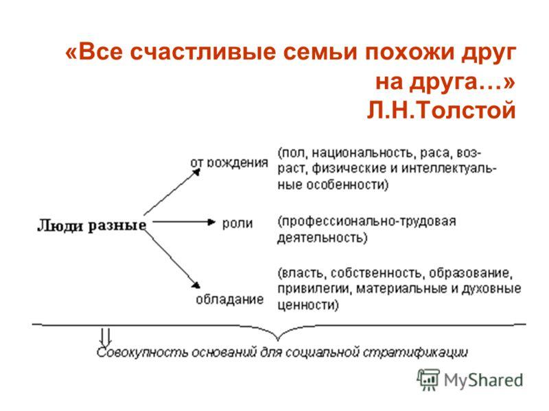 «Все счастливые семьи похожи друг на друга…» Л.Н.Толстой