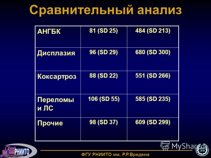 Сравнительный анализ АНГБК 81 (SD 25)484 (SD 213) Дисплазия 96 (SD 29)680 (SD 300) Коксартроз 88 (SD 22)551 (SD 266) Переломы и ЛС 106 (SD 55)585 (SD 235) Прочие 98 (SD 37)609 (SD 299) ФГУ РНИИТО им. Р.Р.Вредена