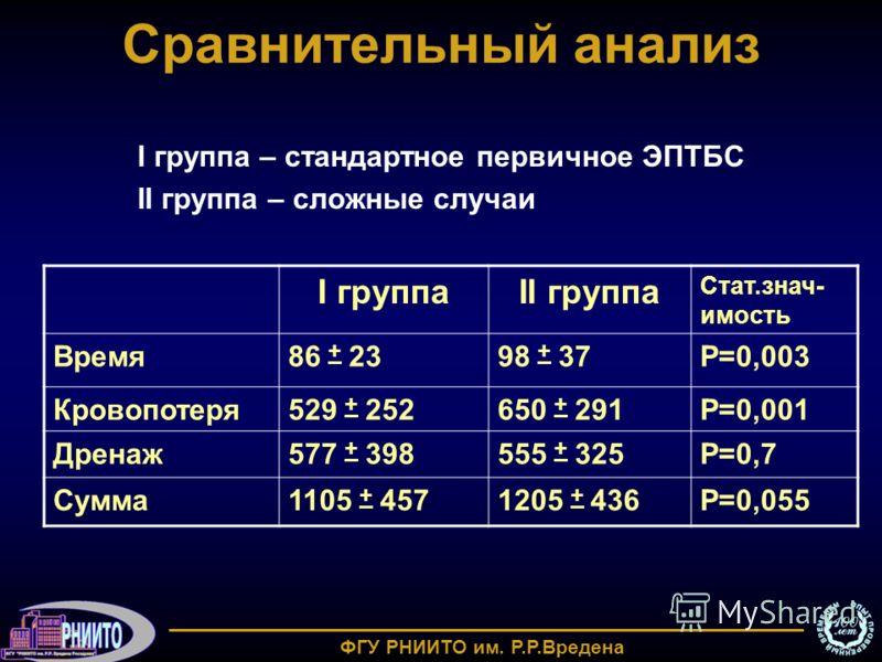 Сравнительный анализ I группаII группа Стат.знач- имость Время86 + 2398 + 37Р=0,003 Кровопотеря529 + 252650 + 291Р=0,001 Дренаж577 + 398555 + 325Р=0,7 Сумма1105 + 4571205 + 436Р=0,055 I группа – стандартное первичное ЭПТБС II группа – сложные случаи