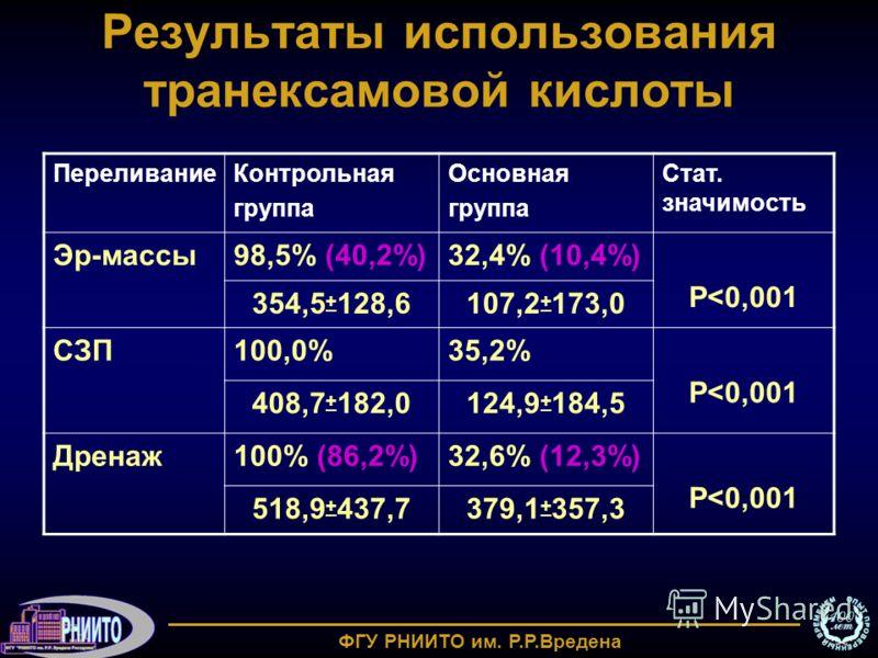 Результаты использования транексамовой кислоты ПереливаниеКонтрольная группа Основная группа Стат. значимость Эр-массы98,5% (40,2%)32,4% (10,4%) Р