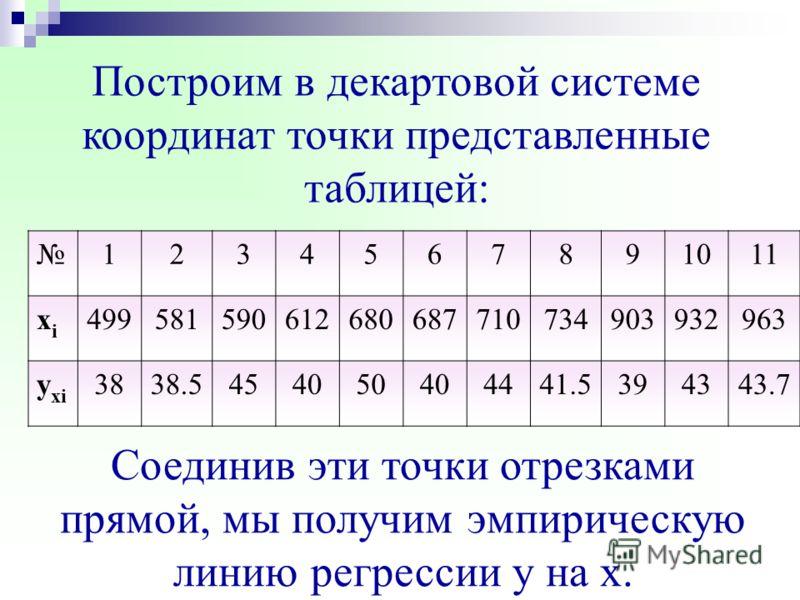 Проведя все необходимые расчеты получаем: r = 0.1815, следовательно, мы можем использовать полученные в результате опроса данные для дальнейших расчетов. следовательно, мы можем использовать полученные в результате опроса данные для дальнейших расчет