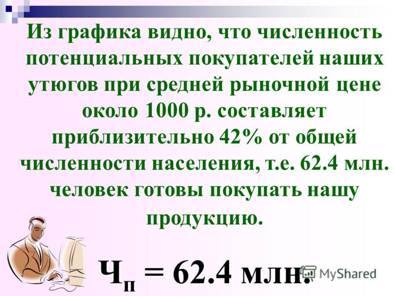 Теоретическая линия регрессии (у = 0.0013515х + 41,09338 - статистическая функция)