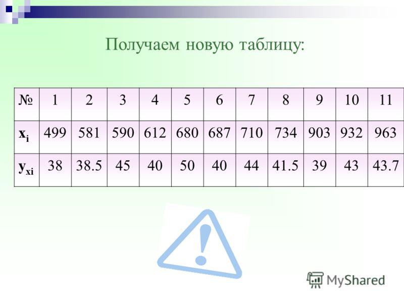 Вычислим условное среднее у хi х 1 = 499у x1 = 38 х 2 = 581y x2 = (36 + 41)/2 = 38.5 х 3 = 590у x3 = 45 х 4 = 612y x4 = 40 х 5 = 680y x5 = 50 х 6 = 687y x6 = 40 х 7 = 710y x7 = 44 х 8 = 734y x8 = (35 + 38)/2 = 41.5 х 9 = 903y x9 = 39 х 10 = 932y x10