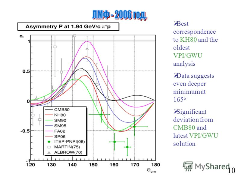 10 Best correspondence to KH80 and the oldest VPI/GWU analysis Data suggests even deeper minimum at 165 o Significant deviation from CMB80 and latest VPI/GWU solution