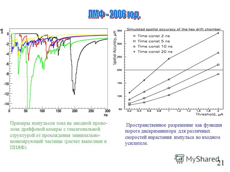 21 Примеры импульсов тока на анодной прово- локе дрейфовой камеры с гексагональной структурой от прохождения минимально- ионизирующей частицы (расчет выполнен в ПИЯФ). Пространственное разрешение как функция порога дискриминатора для различных скорос