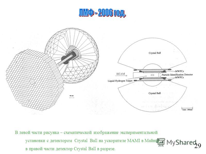 2929 В левой части рисунка – схематической изображение экспериментальной установки с детектором Crystal Ball на ускорителе MAMI в Майнце, в правой части детектор Crystal Ball в разрезе.